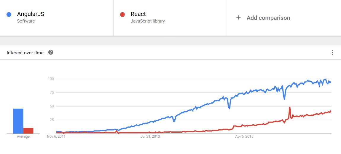 Angular 1 Adoption Has Peaked: Are People Moving To Angular 2 Or