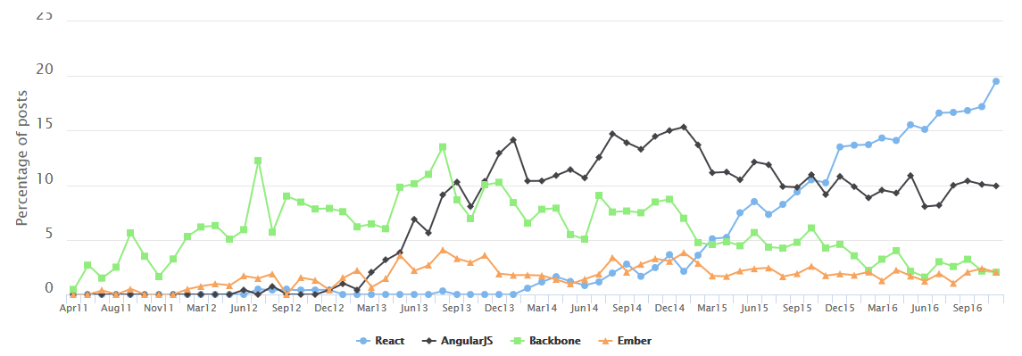 Graph of frameworks in job postings