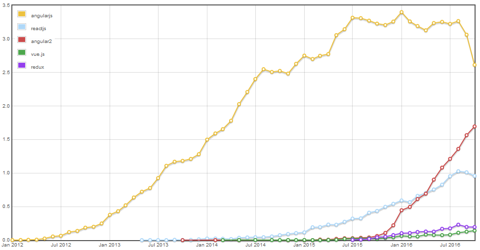 Graph of Stack Overflow questions